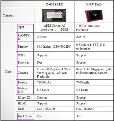 launch-x100-pad2-vs-x100-pad-1